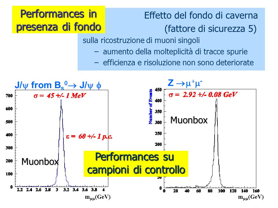 Effetto del fondo di caverna (fattore di sicurezza 5) sulla ricostruzione di muoni singoli –aumento della molteplicità di tracce spurie –efficienza e