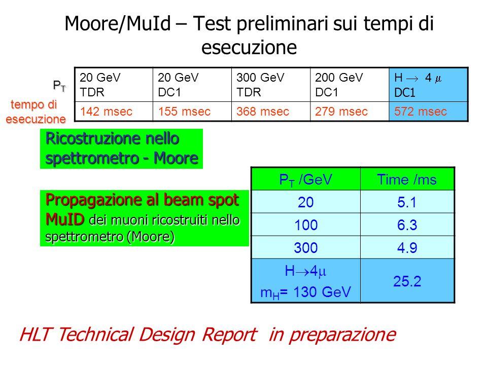 Moore/MuId – Test preliminari sui tempi di esecuzione 20 GeV TDR 20 GeV DC1 300 GeV TDR 200 GeV DC1 H 4 DC1 142 msec155 msec368 msec279 msec572 msec t