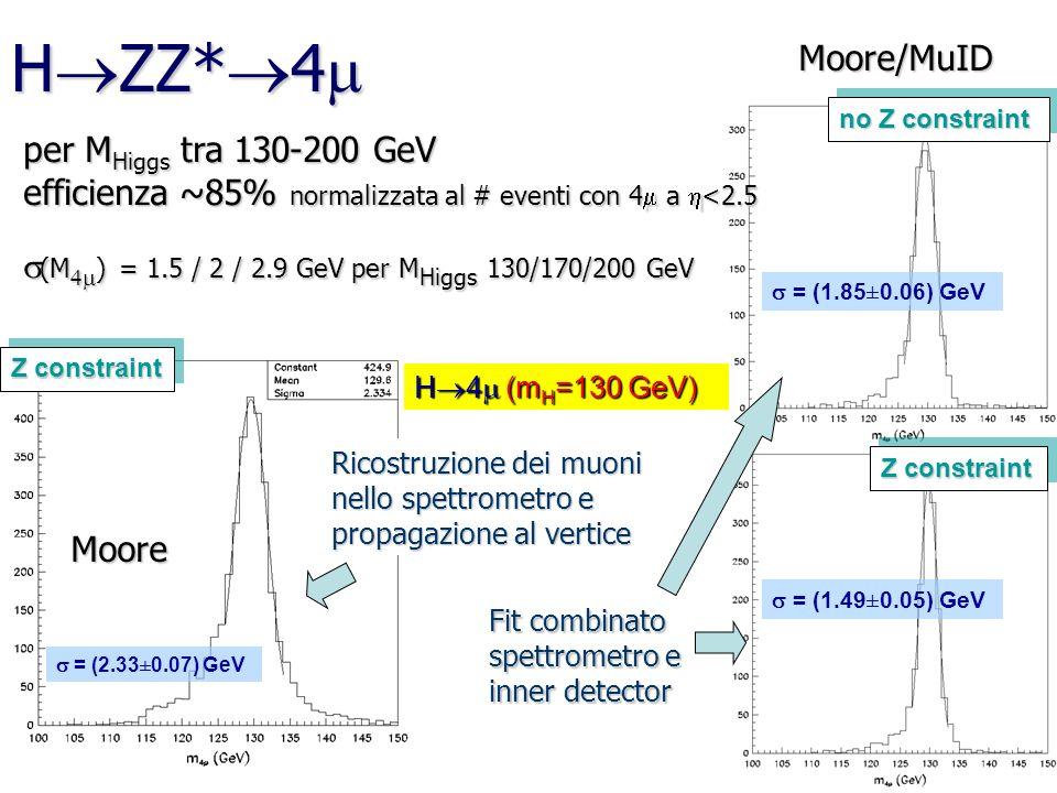 H ZZ* 4 H ZZ* 4 Z constraint no Z constraint = (1.85±0.06) GeV = (1.49±0.05) GeV = (2.33±0.07) GeV H 4 (m H =130 GeV) Ricostruzione dei muoni nello sp