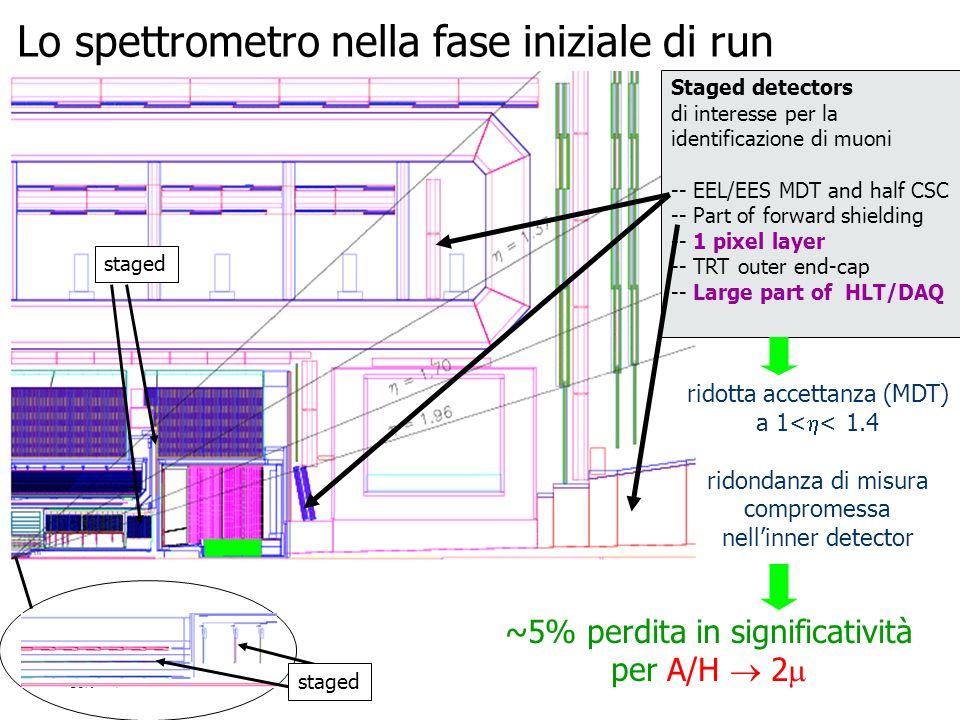 Lo spettrometro nella fase iniziale di run Staged detectors di interesse per la identificazione di muoni -- EEL/EES MDT and half CSC -- Part of forwar
