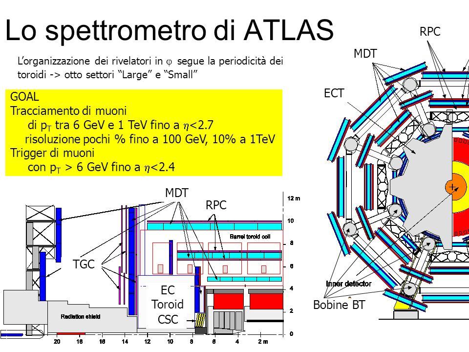 Lo spettrometro di ATLAS Lorganizzazione dei rivelatori in segue la periodicità dei toroidi -> otto settori Large e Small GOAL Tracciamento di muoni d