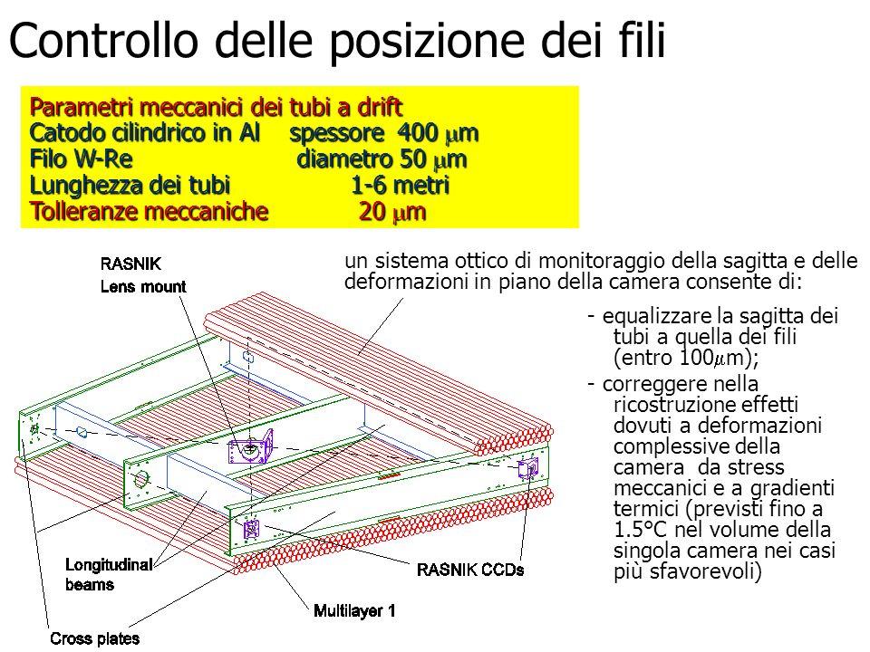 Controllo delle posizione dei fili un sistema ottico di monitoraggio della sagitta e delle deformazioni in piano della camera consente di: Parametri m