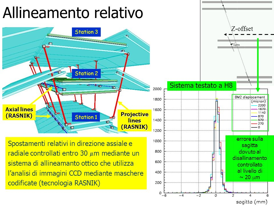 Z-offset Spostamenti relativi in direzione assiale e radiale controllati entro 30 m mediante un sistema di allineamanto ottico che utilizza lanalisi d