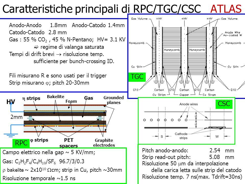 Campo elettrico nella gap ~ 5 KV/mm; Gas: C 2 H 2 F 4 /C 4 H 10 /SF 6 96.7/3/0.3 bakelite ~ 2x10 10 cm; strip in Cu, pitch ~30mm Risoluzione temporale