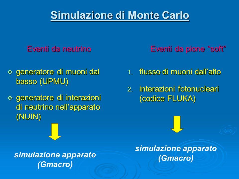 Simulazione di Monte Carlo Eventi da neutrino Eventi da neutrino generatore di muoni dal basso (UPMU) generatore di muoni dal basso (UPMU) generatore di interazioni di neutrino nellapparato (NUIN) generatore di interazioni di neutrino nellapparato (NUIN) Eventi da pione soft Eventi da pione soft 1.