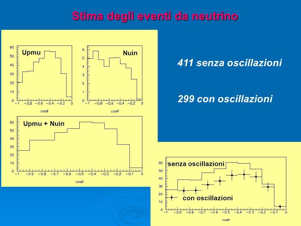 Stima degli eventi da neutrino Nuin Upmu Upmu + Nuin con oscillazioni senza oscillazioni 411 senza oscillazioni 299 con oscillazioni