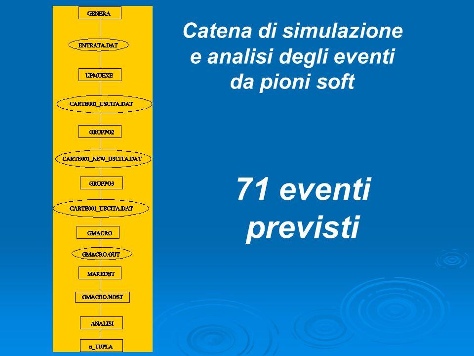 Catena di simulazione e analisi degli eventi da pioni soft 71 eventi previsti