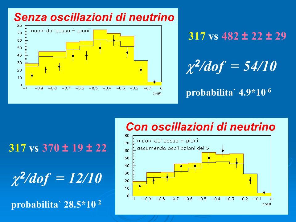 2 /dof = 54/10 probabilita` 4.9*10 -6 2 /dof = 12/10 probabilita` 28.5*10 -2 317 vs 482 ± 22 ± 29 317 vs 370 ± 19 ± 22 Senza oscillazioni di neutrino Con oscillazioni di neutrino