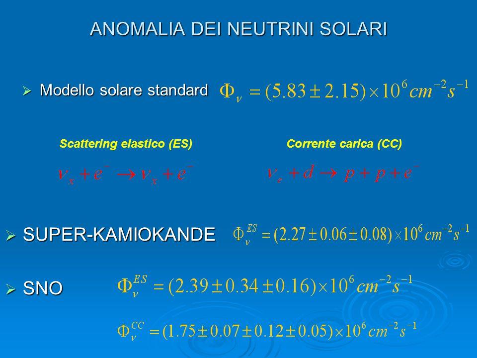 ANOMALIA DEI NEUTRINI SOLARI Scattering elastico (ES) Corrente carica (CC) Modello solare standard Modello solare standard SUPER-KAMIOKANDE SUPER-KAMIOKANDE SNO SNO