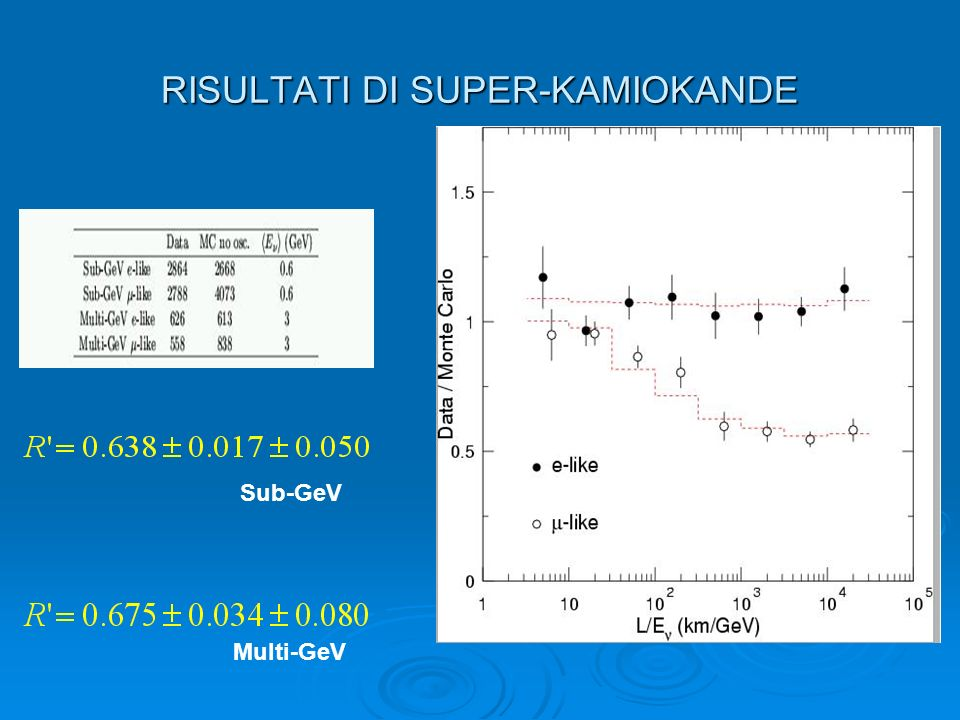 RISULTATI DI SUPER-KAMIOKANDE Sub-GeV Multi-GeV