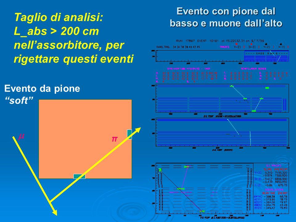 Evento con pione dal basso e muone dallalto π Evento da pione soft Taglio di analisi: L_abs > 200 cm nellassorbitore, per rigettare questi eventi