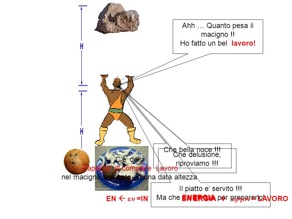 Quello che conta e la Variazione di Energia Potenziale LEnergia Potenziale dipende dalla posizione del corpo relativamente a un punto di riferimento Gravitazionale Elettrica Elastica …