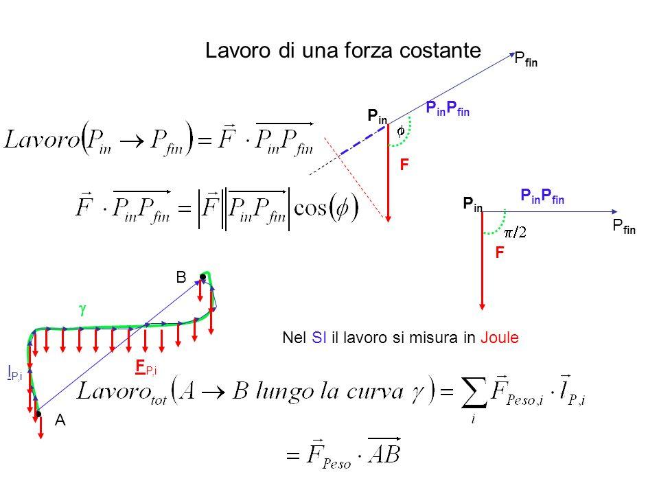 Forza di gravitazione universale Forza di Coulomb