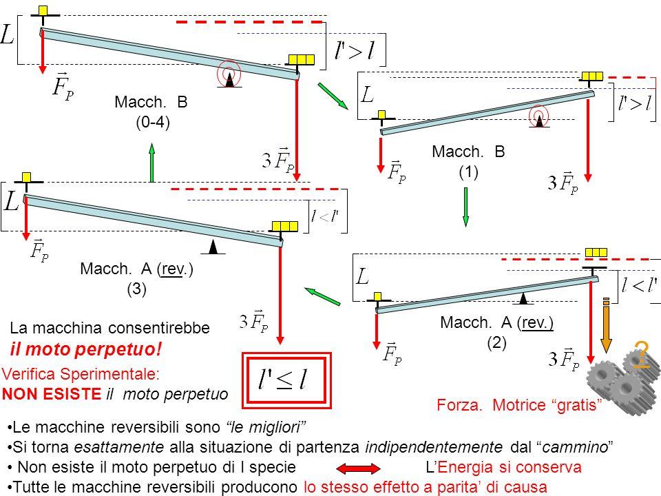 Energia potenziale della F. Peso No moto perpetuo Le Leggi di Archimede sulle leve
