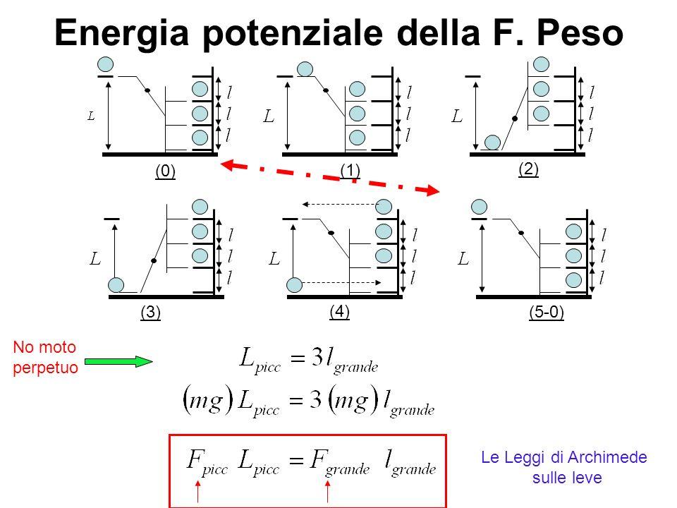 Forze Non Conservative Lungo un cammino ben specificato P iniziale P finale 1 2 3 Poiche lEnergia Potenziale dipende SOLO dalla posizione, e NON dal cammino usato per raggiungerla, le forze NON CONSERVATIVE non ammettono energia potenziale.