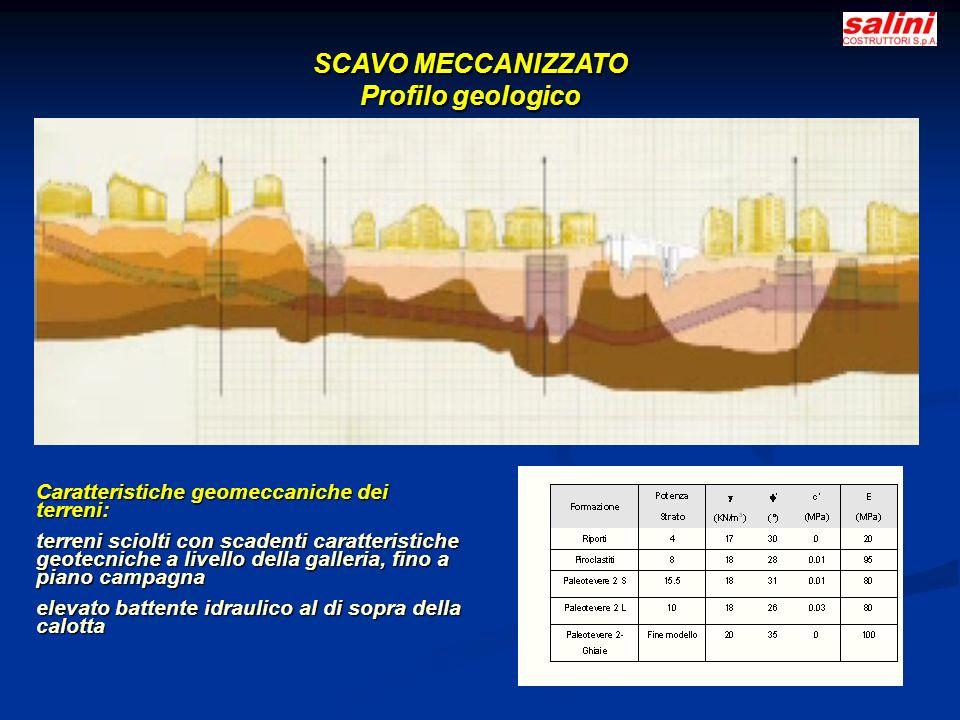 SCAVO MECCANIZZATO Profilo geologico Caratteristiche geomeccaniche dei terreni: terreni sciolti con scadenti caratteristiche geotecniche a livello della galleria, fino a piano campagna elevato battente idraulico al di sopra della calotta