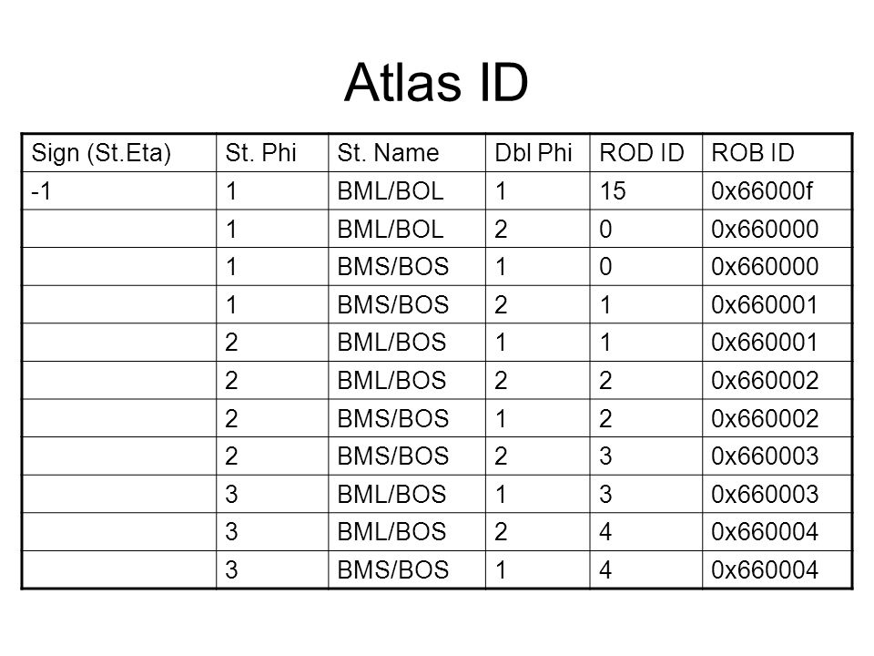 Atlas ID Sign (St.Eta)St. PhiSt.