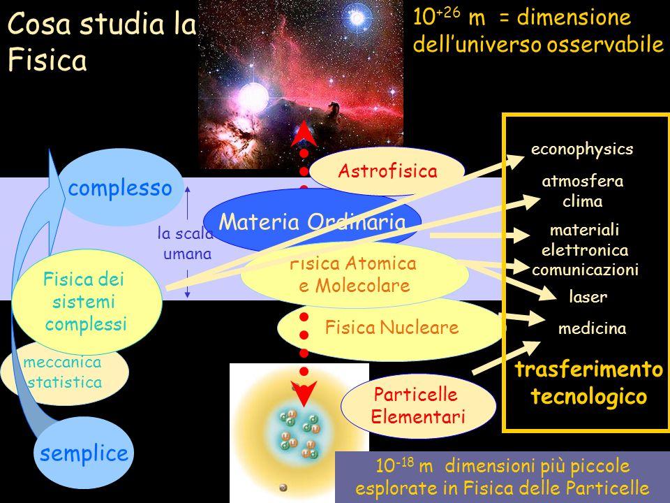 Cosa studia la Fisica 10 +26 m = dimensione delluniverso osservabile 10 -18 m dimensioni più piccole esplorate in Fisica delle Particelle Fisica Nucleare Materia Ordinaria la scala umana Fisica Atomica e Molecolare Astrofisica Particelle Elementari complesso meccanica statistica Fisica dei sistemi complessi semplice medicina trasferimento tecnologico materiali elettronica comunicazioni laser econophysics atmosfera clima