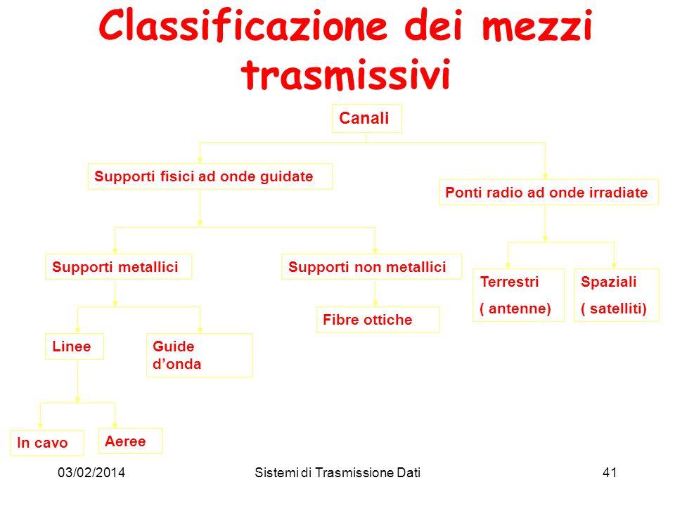 03/02/2014Sistemi di Trasmissione Dati41 Classificazione dei mezzi trasmissivi Canali Supporti fisici ad onde guidate Ponti radio ad onde irradiate Te