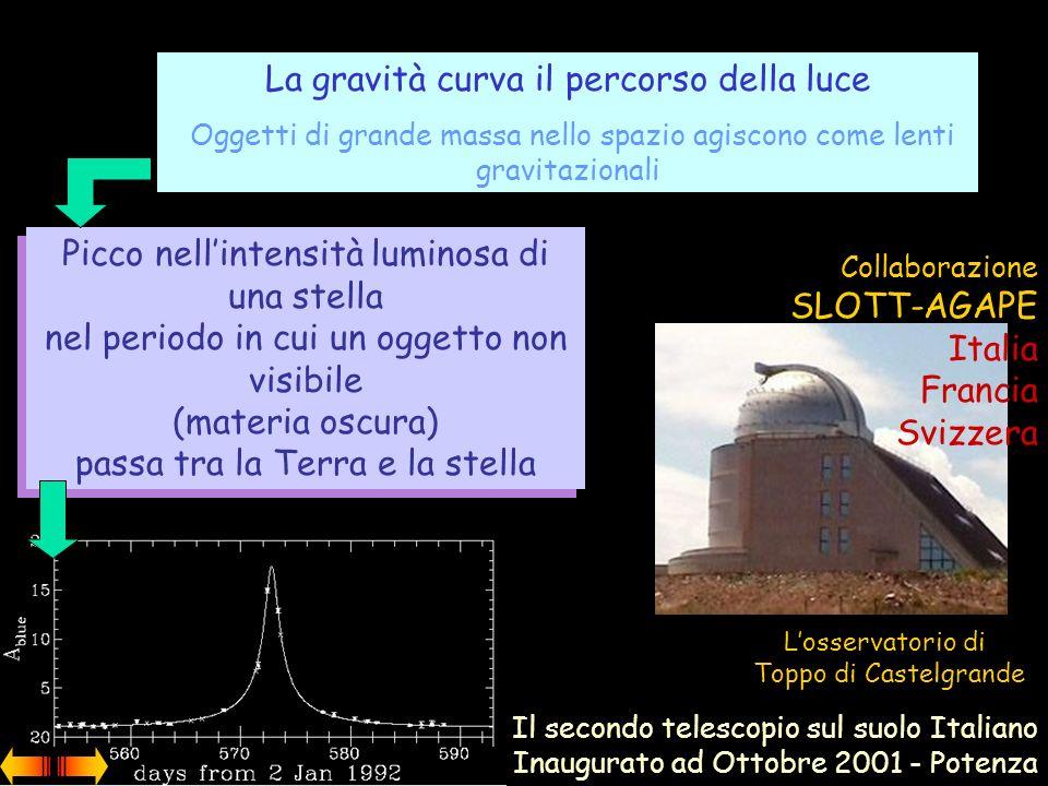NON EMETTE LUCE Non è osservata, ma esistono evidenze indirette della sua esistenza E fondamentale nel bilancio di massa (visibile e non) m e energia del vuoto Velocità delle stelle nelle galassie a spirale in funzione della distanza dal centro della galassia La massa visibile è solo il 10% della massa totale dati Fisici leccesi partecipano a SLOTT-AGAPE, un esperimento per la ricerca di materia oscura La ricerca della materia oscura nellUniverso