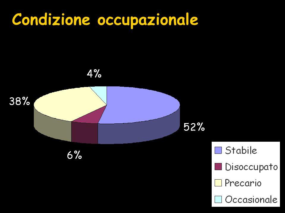 Indagine telefonica sulla condizione occupazionale dei laureati in fisica a Lecce negli anni 1998 e 1999 Campione contattato : 50 laureati Indagine effettuata nel dicembre 2001