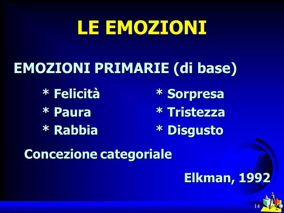 14 LE EMOZIONI EMOZIONI PRIMARIE (di base) * Felicità* Sorpresa * Paura * Tristezza * Rabbia* Disgusto Concezione categoriale Elkman, 1992