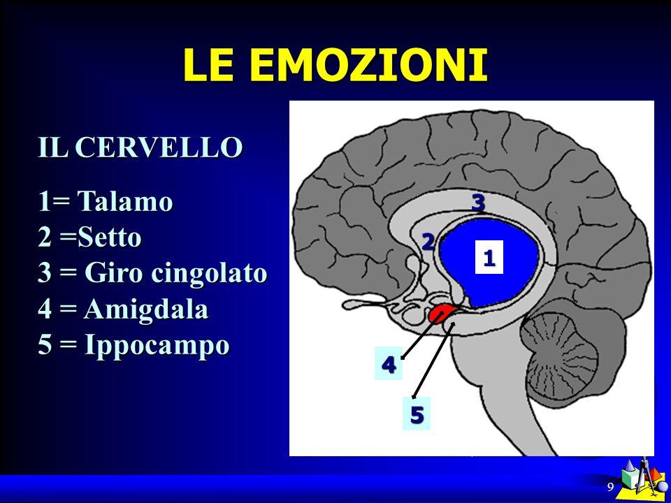 9 LE EMOZIONI IL CERVELLO 1= Talamo 2 =Setto 3 = Giro cingolato 4 = Amigdala 5 = Ippocampo 1 2 3 4 5