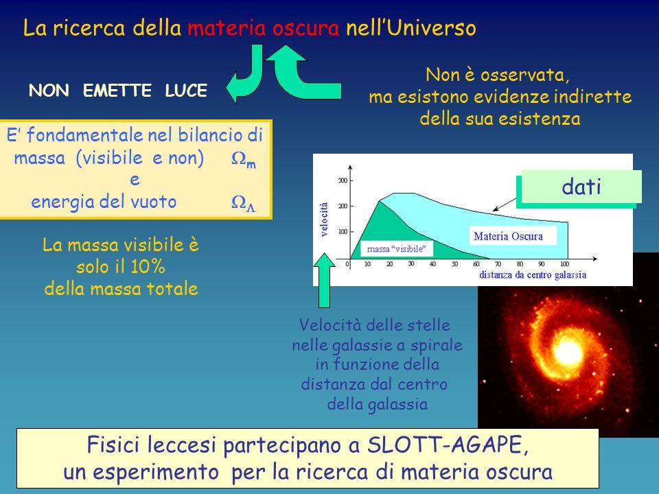 Relatività Generale Levoluzione dello spazio-tempo dipende dalla materia e dall energia Luniverso si espande sempre più lentamente (Una certezza fino