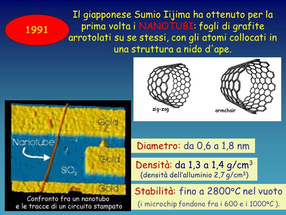 1985 H. Kroto, R. Smalley e R. Curl hanno scoperto che gli atomi di carbonio si possono unire anche in un reticolo regolare a forma di pallone di calc