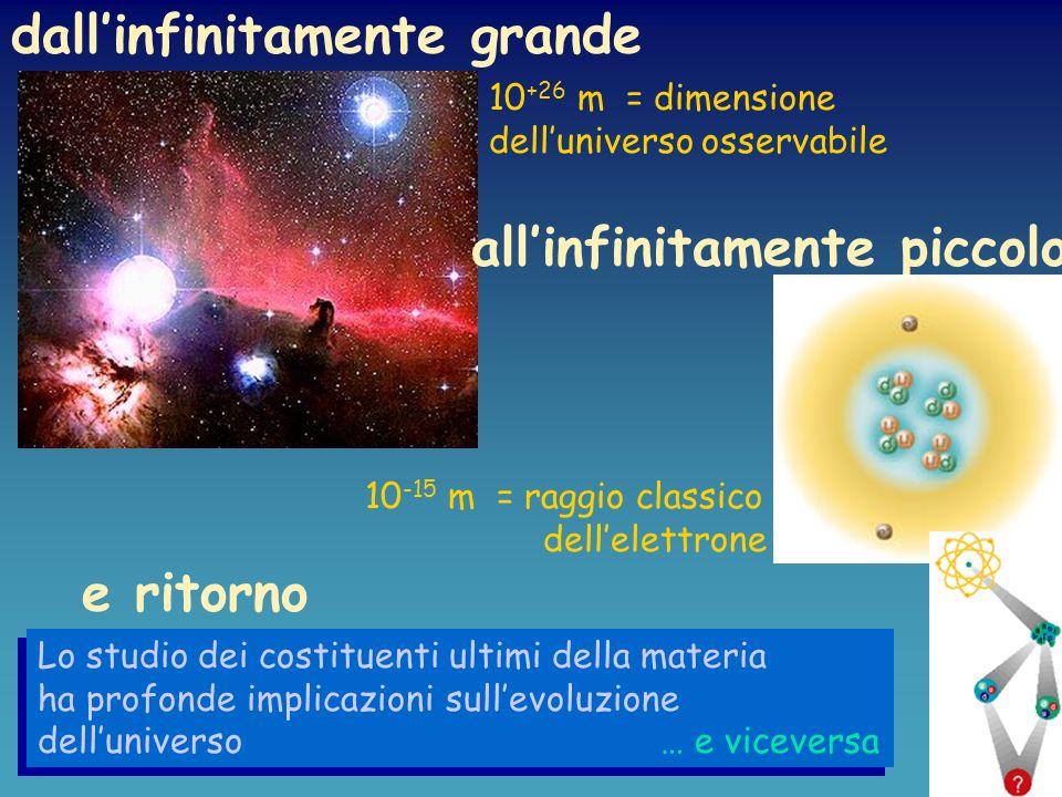 Relatività Generale Levoluzione dello spazio-tempo dipende dalla materia e dall energia Luniverso si espande sempre più lentamente (Una certezza fino a pochi anni fa) Unaltra forma di energia (del vuoto) fa sì che la velocità di espansione delluniverso aumenti...e la frontiera della Cosmologia Luniverso è in espansione accelerata Boomerang: studia le disuniformità della Radiazione Cosmica di Fondo OGGI Il fossile del Big Bang Supernova Cosmology: velocità e distanza delle Supernovae di tipo I A Project