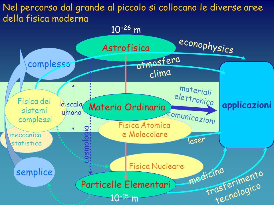 ORIENTAMENTO GENERALE II ANNO I semestre Analisi III Fisica III Laboratorio III Chimica II semestre Met.Mat.Fis.