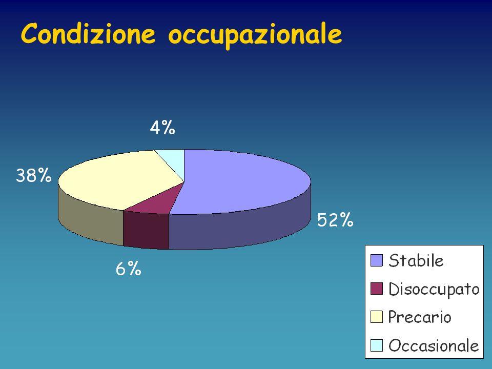 Indagine telefonica sulla condizione occupazionale dei laureati in fisica a Lecce negli anni 1998 e 1999 Campione contattato : 50 laureati Indagine ef