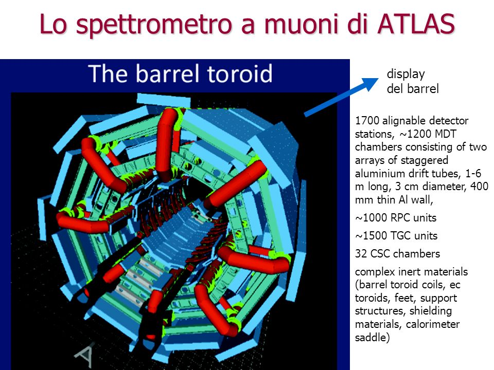 Lo spettrometro a muoni di ATLAS 1700 alignable detector stations, ~1200 MDT chambers consisting of two arrays of staggered aluminium drift tubes, 1-6 m long, 3 cm diameter, 400 mm thin Al wall, ~1000 RPC units ~1500 TGC units 32 CSC chambers complex inert materials (barrel toroid coils, ec toroids, feet, support structures, shielding materials, calorimeter saddle) display del barrel