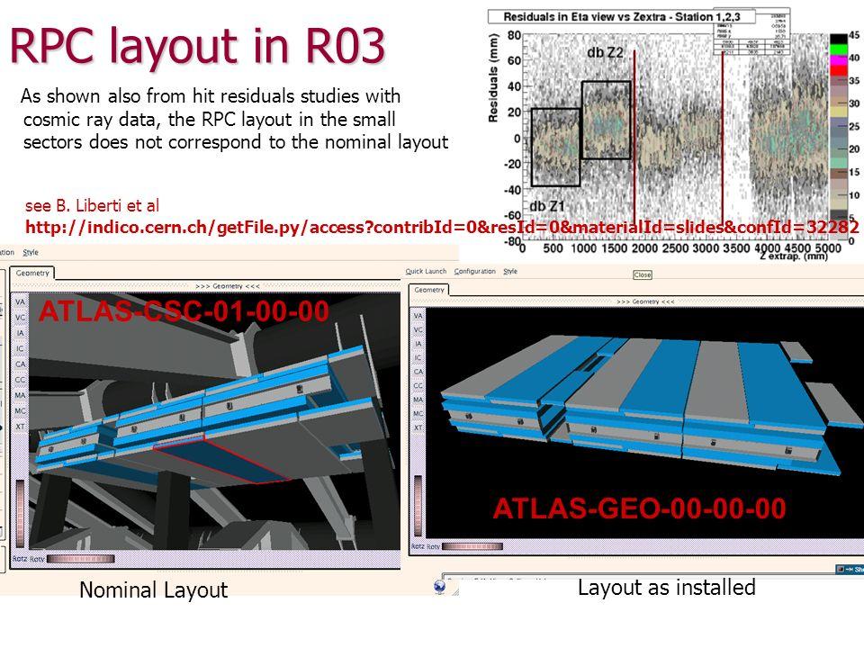 RPC layout in R03 BMS5 BMS2A/CX BMS4 BMS3A/CX BMS6 BMS4A/CX s2 RPC chambers s3 RPC chambers changed w.r.t.