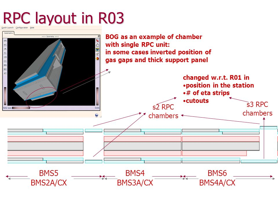 RPC layout in R03 BMS5 BMS2A/CX BMS4 BMS3A/CX BMS6 BMS4A/CX s2 RPC chambers s3 RPC chambers changed w.r.t. R01 in position in the station # of eta str