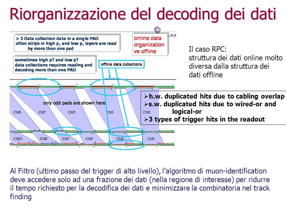 La proposta RPC LIST OF data collection IDENTIFIERS RDO to PRD Tool new RDO to PRD Tool new LIST OF PADS new Bytestream RDO standard Converter TRANSIENT EVENT STORE TRANSIENT EVENT STORE RDO PRD Data clean-up existing logic overall data request – empty list HLT applications or offline selective mode Offline event dump mode allows to share logic (and implementation) between HLT and offline avanzata da Lecce adottata da tutti i sottorivelatori del MS in funzione per la prima release destinata alla presa dati avanzata da Lecce adottata da tutti i sottorivelatori del MS in funzione per la prima release destinata alla presa dati
