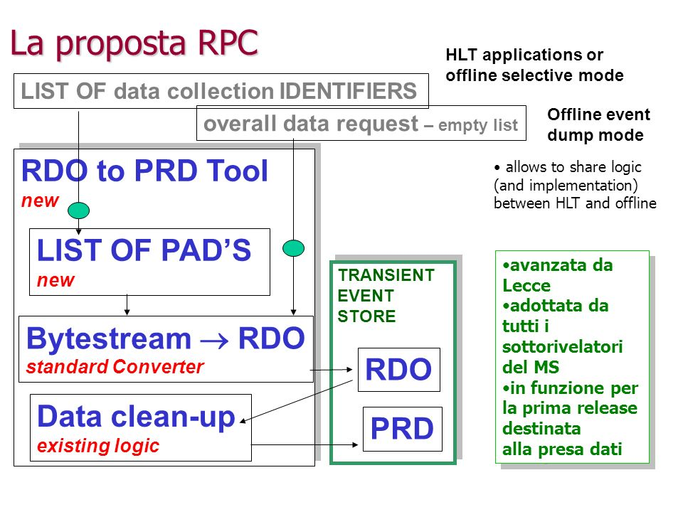 La proposta RPC LIST OF data collection IDENTIFIERS RDO to PRD Tool new RDO to PRD Tool new LIST OF PADS new Bytestream RDO standard Converter TRANSIENT EVENT STORE TRANSIENT EVENT STORE RDO PRD Data clean-up existing logic overall data request – empty list HLT applications or offline selective mode Offline event dump mode allows to share logic (and implementation) between HLT and offline avanzata da Lecce adottata da tutti i sottorivelatori del MS in funzione per la prima release destinata alla presa dati avanzata da Lecce adottata da tutti i sottorivelatori del MS in funzione per la prima release destinata alla presa dati