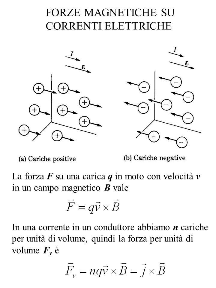 FORZE MAGNETICHE SU CORRENTI ELETTRICHE La forza F su una carica q in moto con velocità v in un campo magnetico B vale In una corrente in un conduttore abbiamo n cariche per unità di volume, quindi la forza per unità di volume F v è
