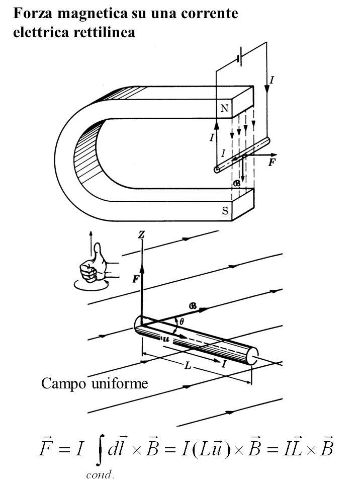 Forza magnetica su una corrente elettrica rettilinea Campo uniforme