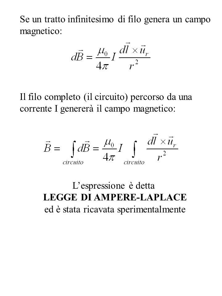 Se un tratto infinitesimo di filo genera un campo magnetico: Il filo completo (il circuito) percorso da una corrente I genererà il campo magnetico: Lespressione è detta LEGGE DI AMPERE-LAPLACE ed è stata ricavata sperimentalmente