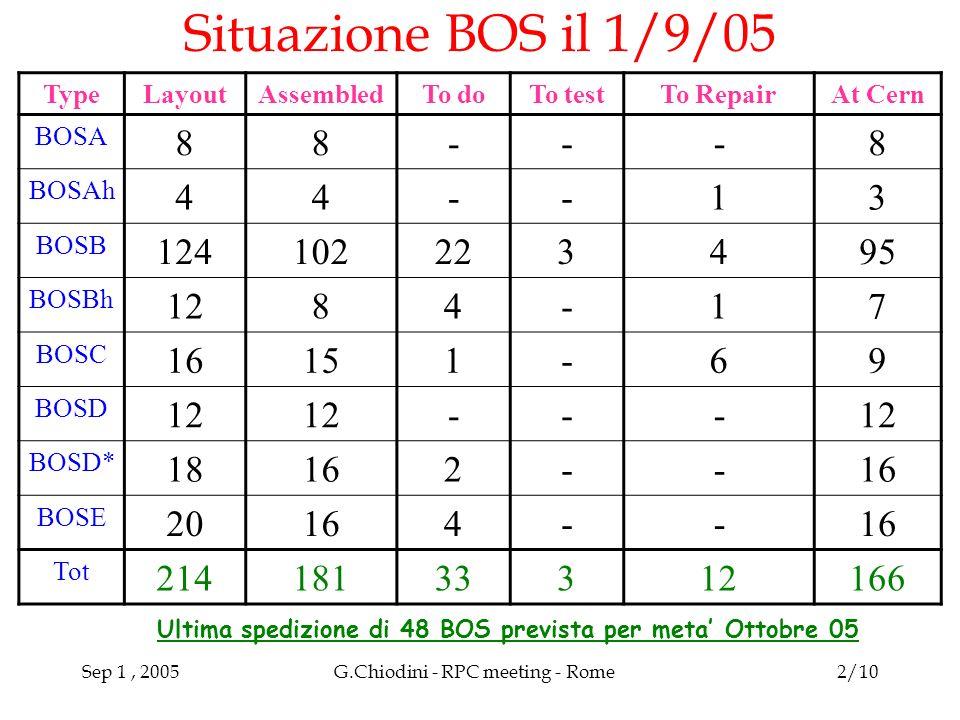 Sep 1, 2005G.Chiodini - RPC meeting - Rome2/10 Situazione BOS il 1/9/05 TypeLayoutAssembledTo doTo testTo RepairAt Cern BOSA 88---8 BOSAh 44--13 BOSB 124102223495 BOSBh 1284-17 BOSC 16151-69 BOSD 12 --- BOSD* 18162-- BOSE 20164-- Tot 21418133312166 Ultima spedizione di 48 BOS prevista per meta Ottobre 05