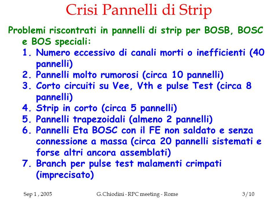 Sep 1, 2005G.Chiodini - RPC meeting - Rome3/10 Crisi Pannelli di Strip Problemi riscontrati in pannelli di strip per BOSB, BOSC e BOS speciali: 1.Numero eccessivo di canali morti o inefficienti (40 pannelli) 2.Pannelli molto rumorosi (circa 10 pannelli) 3.Corto circuiti su Vee, Vth e pulse Test (circa 8 pannelli) 4.Strip in corto (circa 5 pannelli) 5.Pannelli trapezoidali (almeno 2 pannelli) 6.Pannelli Eta BOSC con il FE non saldato e senza connessione a massa (circa 20 pannelli sistemati e forse altri ancora assemblati) 7.Branch per pulse test malamenti crimpati (imprecisato)