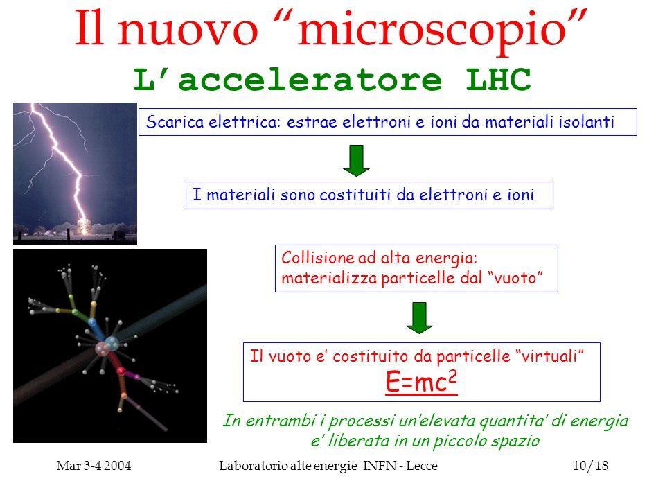 Mar 3-4 2004Laboratorio alte energie INFN - Lecce10/18 Il nuovo microscopio Lacceleratore LHC Scarica elettrica: estrae elettroni e ioni da materiali isolanti Collisione ad alta energia: materializza particelle dal vuoto I materiali sono costituiti da elettroni e ioni Il vuoto e costituito da particelle virtuali E=mc 2 In entrambi i processi unelevata quantita di energia e liberata in un piccolo spazio