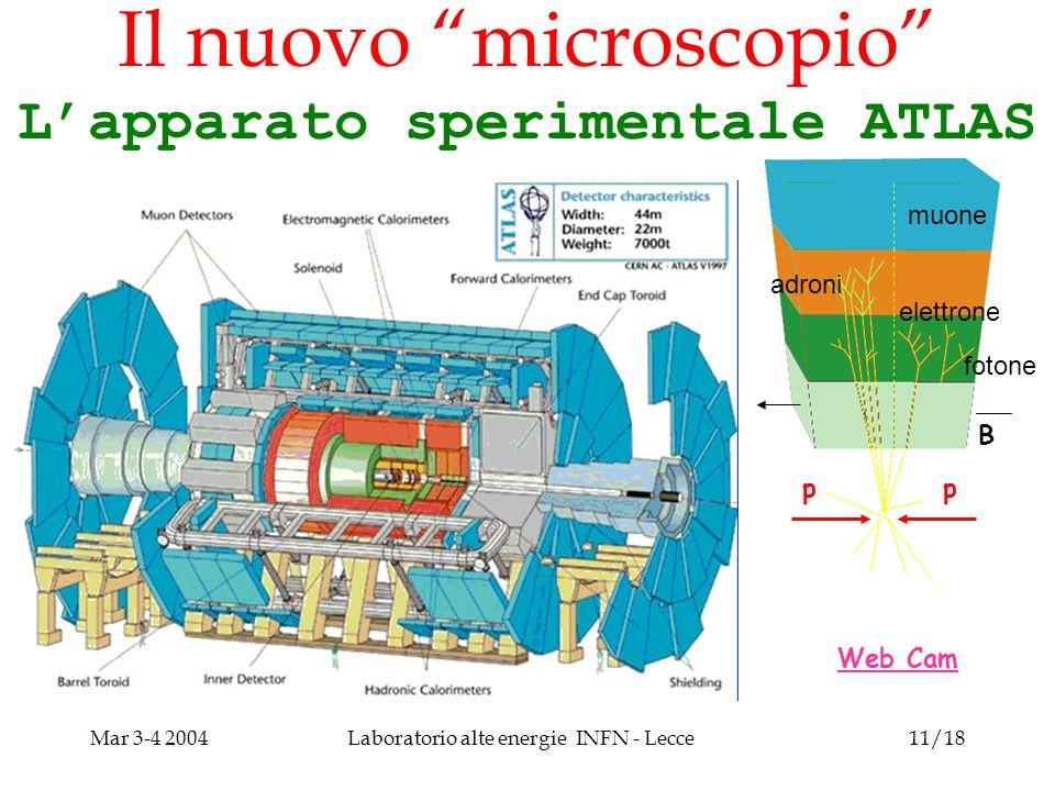 Mar 3-4 2004Laboratorio alte energie INFN - Lecce11/18 Il nuovo microscopio Lapparato sperimentale ATLAS Web Cam pp B muone fotone elettrone adroni
