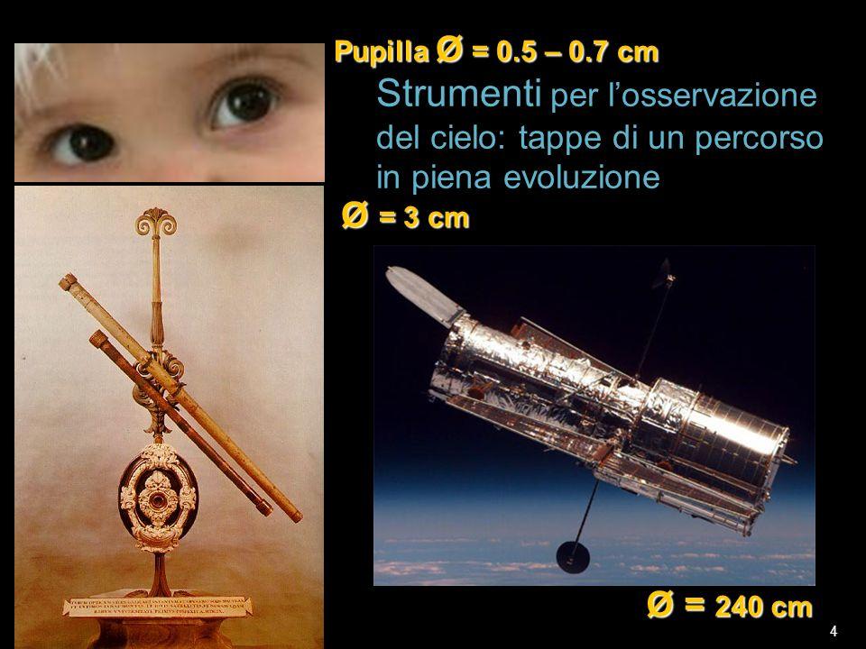 27 nov 2009F.Strafella4 Strumenti per losservazione del cielo: tappe di un percorso in piena evoluzione Pupilla Ø = 0.5 – 0.7 cm Ø = 3 cm Ø = 240 cm