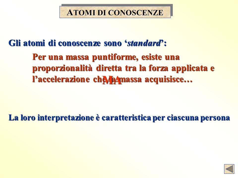 A TOMI DI CONOSCENZE La loro interpretazione è caratteristica per ciascuna persona Gli atomi di conoscenze sono standard: Per una massa puntiforme, esiste una proporzionalità diretta tra la forza applicata e laccelerazione che la massa acquisisce… MA