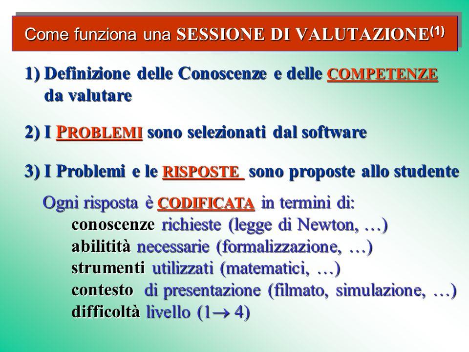 2) I P ROBLEMI sono selezionati dal software P ROBLEMIP ROBLEMI Ogni risposta è CODIFICATA in termini di: Ogni risposta è CODIFICATA in termini di: CODIFICATA conoscenze richieste (legge di Newton, …) abilitità necessarie (formalizzazione, …) strumenti utilizzati (matematici, …) contesto di presentazione (filmato, simulazione, …) difficoltà livello (1 4) 3) I Problemi e le RISPOSTE sono proposte allo studente RISPOSTE RISPOSTE 1) Definizione delle Conoscenze e delle COMPETENZE da valutare COMPETENZE Come funziona una SESSIONE DI VALUTAZIONE (1)
