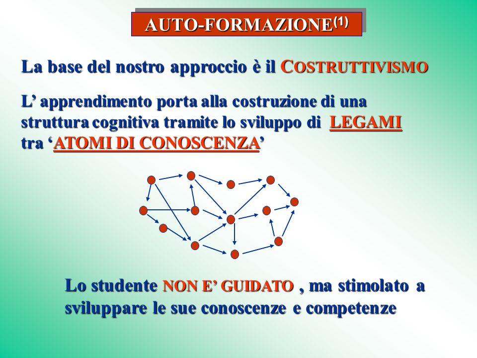 AUTO-FORMAZIONE (1) La base del nostro approccio è il C OSTRUTTIVISMO Lo studente NON E GUIDATO, ma stimolato a sviluppare le sue conoscenze e competenze L apprendimento porta alla costruzione di una struttura cognitiva tramite lo sviluppo di LEGAMI tra ATOMI DI CONOSCENZA LEGAMIATOMI DI CONOSCENZALEGAMIATOMI DI CONOSCENZA