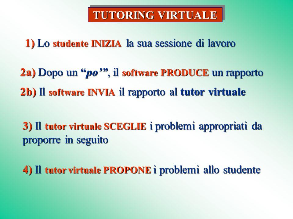 2a) Dopo un po, il software PRODUCE un rapporto 2b) Il software INVIA il rapporto al tutor virtuale 1) Lo studente INIZIA la sua sessione di lavoro TUTORING VIRTUALE 3) Il tutor virtuale SCEGLIE i problemi appropriati da proporre in seguito 4) Il tutor virtuale PROPONE i problemi allo studente