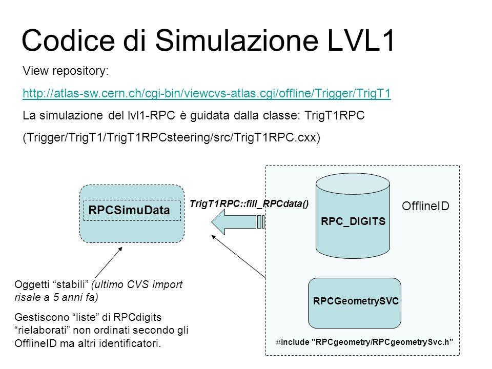 Codice di Simulazione LVL1 View repository: http://atlas-sw.cern.ch/cgi-bin/viewcvs-atlas.cgi/offline/Trigger/TrigT1 La simulazione del lvl1-RPC è guidata dalla classe: TrigT1RPC (Trigger/TrigT1/TrigT1RPCsteering/src/TrigT1RPC.cxx) RPCSimuData Oggetti stabili (ultimo CVS import risale a 5 anni fa) Gestiscono liste di RPCdigits rielaborati non ordinati secondo gli OfflineID ma altri identificatori.